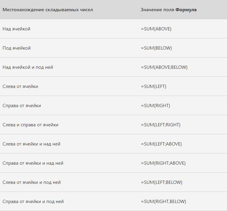 Таблица с синтаксисом простых формул для таблиц в Microsoft Word