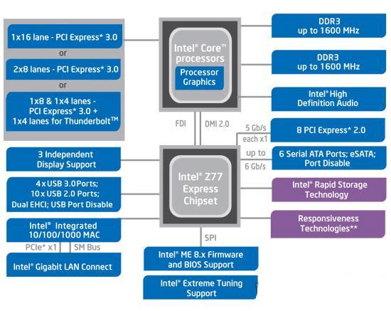 Схематический вид работы чипсета материнских плат на INTEL