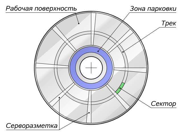 Схематическое представление серворазметки жесткого диска