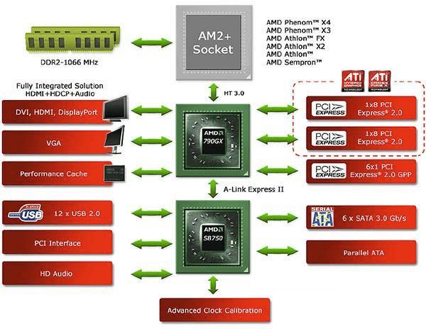 Схематичный вид работы чипсета материнских плат на AMD